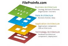 How To Grow Your Enterprise and Business Architecture Practice