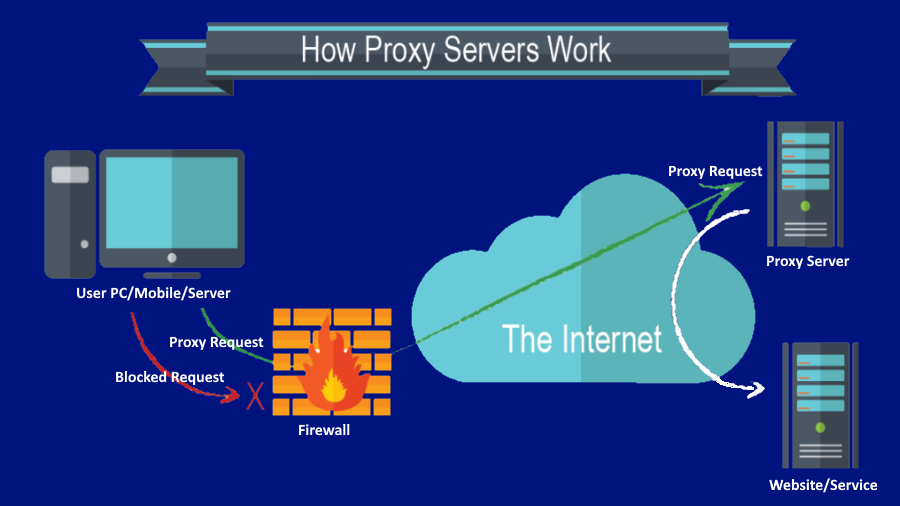 What is a proxy how to use it, and where to get it?